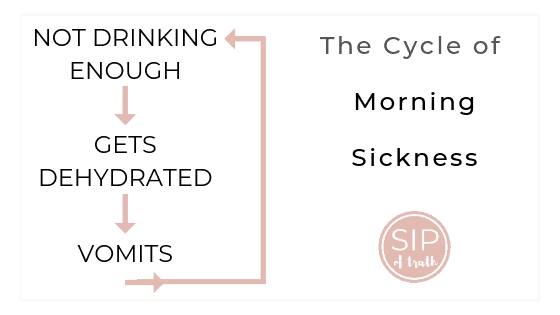 Crush Morning Sickness With These 5 Natural Tips, Cycle of Morning Sickness, dehydration / asipoftruth.com